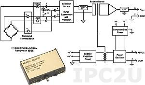 8B38-32 Strain Gage Input Module, Full Bridge, Input -30 mV...-30 mV, Output -5...+5V, bandwidth 3 kHz