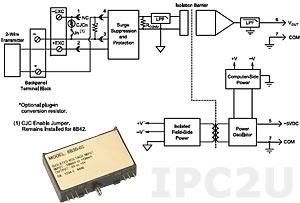 8B42-02 Analog Current Input Module, Input 4...20 mA, Output 1...+5 V, Bandwidth 100 Hz