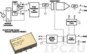 8B51-04 Analog Voltage Input Module, Input -1...+1 V, Output 0...+5 V, 20 Hz Bandwidth